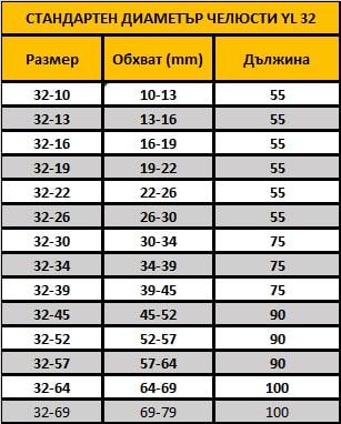 Таблица YL 32
